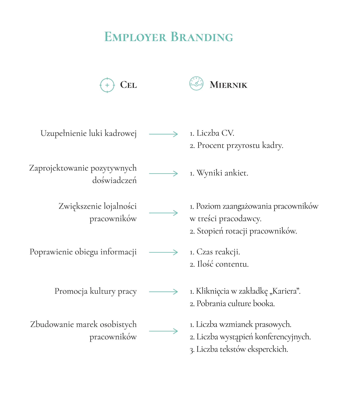 employer branding cele