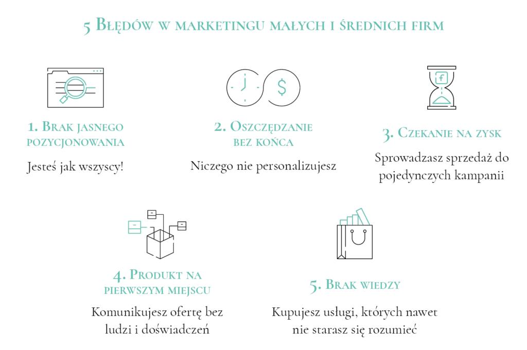 marketing dla małych firm