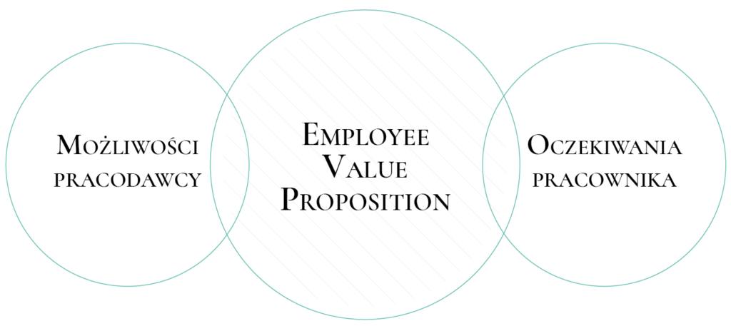 employee value proposition_infografika