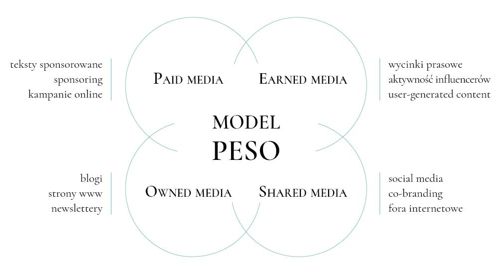 model PESO